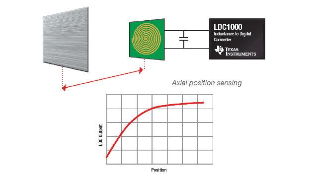 Abstandsmessung Spule mit LDC.