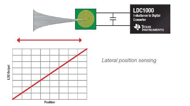 Seitliche Positionsbestimmung mit LDC.