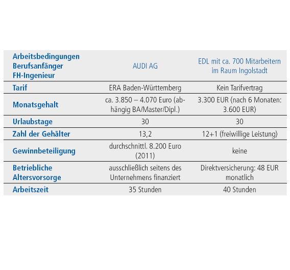 Eine Studie des DGB Bayern veranschaulicht die Unterschiede zwischen OEM und Entwicklungsdienstleister.