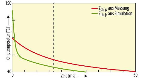 Bild 1. Vergleich des gemessenen und simulierten transienten Temperaturverlaufs nach kurzem Leistungsimpuls mit Hilfe des Foster-Modells.