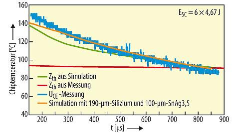 Bild 2. Vergleich der Messung mit FEM-Simulation und Berechnungsergebnissen [6].