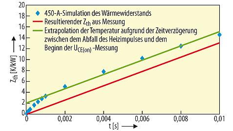 Bild 3. Vergleich von Simulation und Messung für den Wärmewiderstand bei Kurzarbeit: Die Extrapolation zur Kompensation der Verzögerungen bei Messergebnissen resultiert in einem negativen Offset.