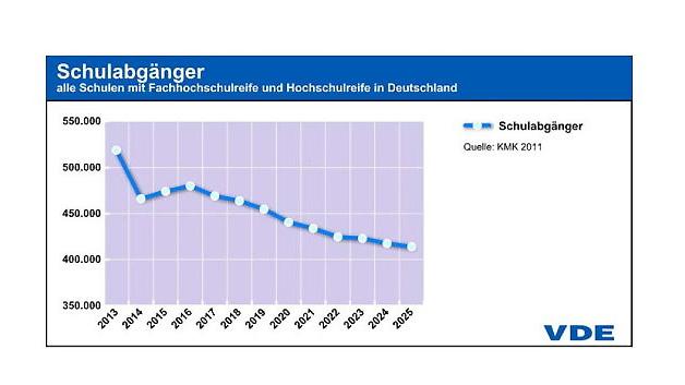 Verlaufsabschätzung der Zahl der Schulabgänger mit Fachhochschulreife oder allgemeiner Hochschulreife in Deutschland.