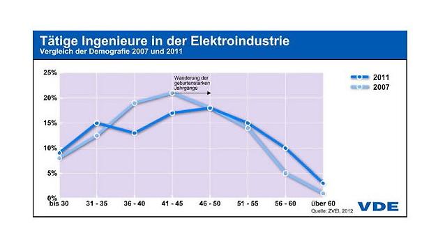 Demografie tätiger Ingenieure (alle Disziplinen) in der Elektroindustrie