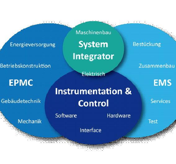 Bild 1: Zusammenhang der verschiedenen Anbieter und deren Kernkompetenzen