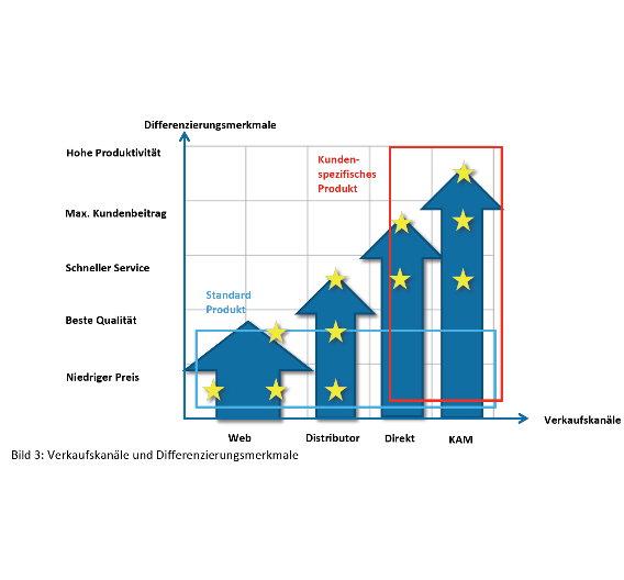 Verkaufskanäle und Differenzierungsmerkmale