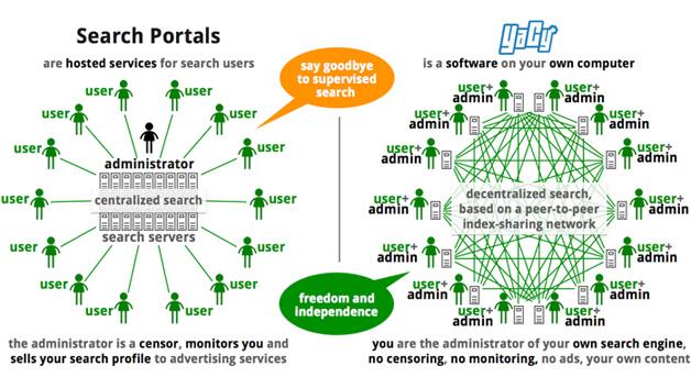 Vergleich der freien Suchmaschine YaCy mit kommerziellen Anbietern