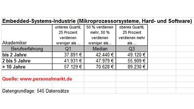 545 Datensätze von Embedded-Spezialisten hat Personalmarkt ausgewertet.