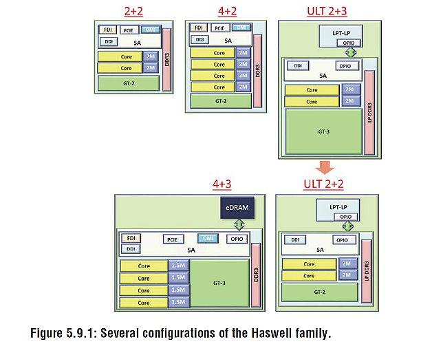 Die verschiedenen Ausbaustufen von Haswell.