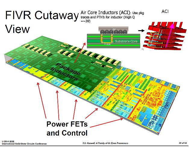 FIVR: Fully Integrated Voltage Regulator