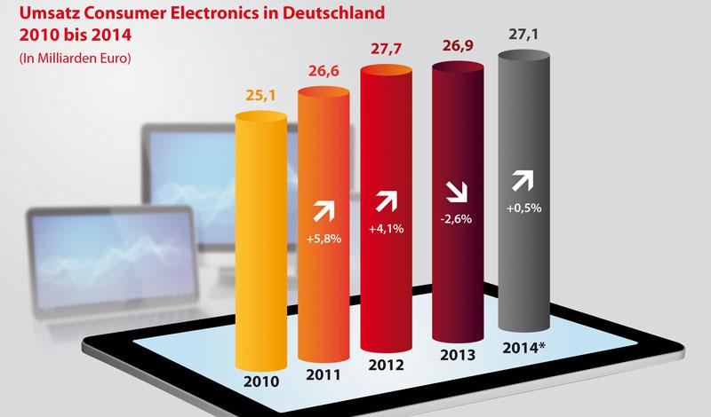 Der Umsatz mit Konsumelektronik in Deutschland von 2010 bis 2014. Momentan sieht es so aus, dass der Umsatz auf hohem Niveau verharrt.