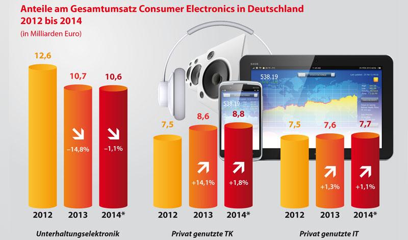 Der Umsatz der Konsumelektronik 2013 aufgeteilt in drei Produktbereiche.
