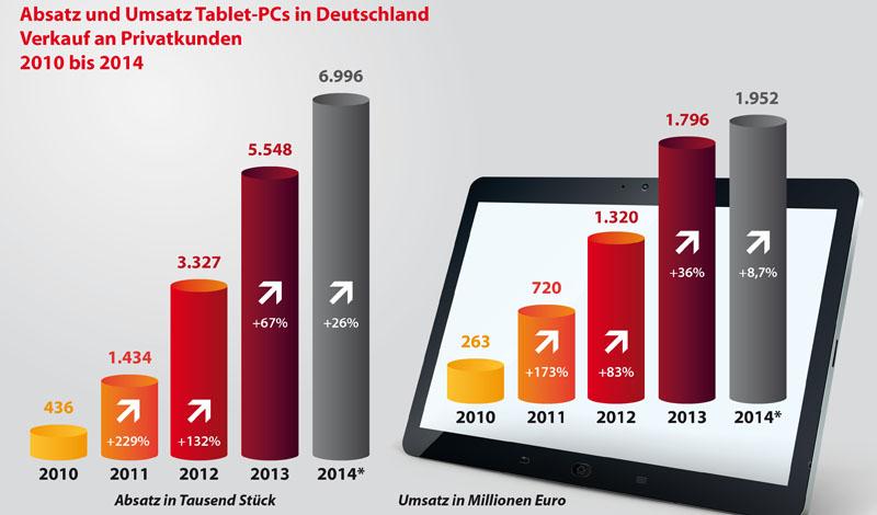 Absatz- und Umsatzzahlen von Tablet-PCs in Deutschland von 2010 bis 2014.