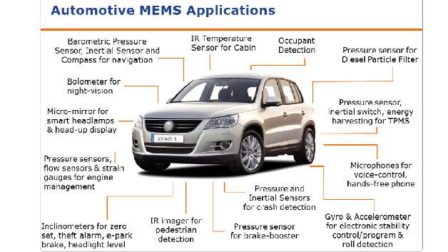 Die Autoindustrie fordert Null ppm - x-Fab liefert. Alle 5 Fabs sind automotive-qualifiziert, alleine für MEMS gibt es zahlreiche Anwendungen u.a. bei Fahrerassistenzsystemen.