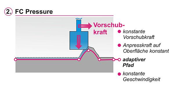 In der Funktion »FC Pressure« hält die Steuerung die Bearbeitungskraft konstant, ändert jedoch bei Bedarf die Bahn. So folgt das Werkzeug der Werkstückkontur mit konstanter Kraft und Geschwindigkeit. Materialüberstände werden gleichbleibend in derselben Tiefe abgetragen, jedoch nicht zwingend auf der programmierten Bahn.