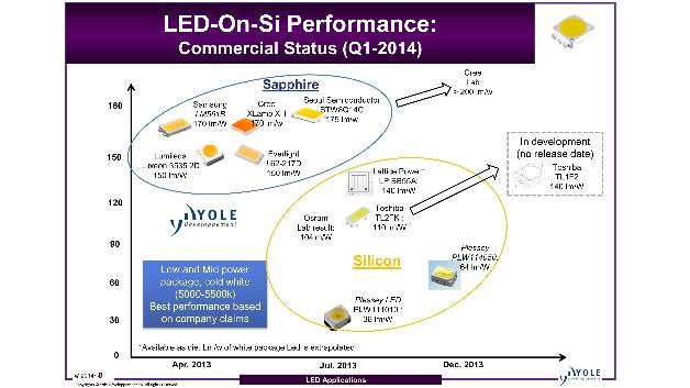 Die Performance von LEDs auf Basis von GaN-on-Sapphire wird auch weiterhin der von GaN-on-Silicon hinterherhinken.