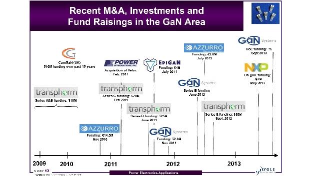 Seit 2009 hat es im GaN-Bereich eine ganze Reihe von Übernahmen, Investments und Finanzierungsrunden gegeben