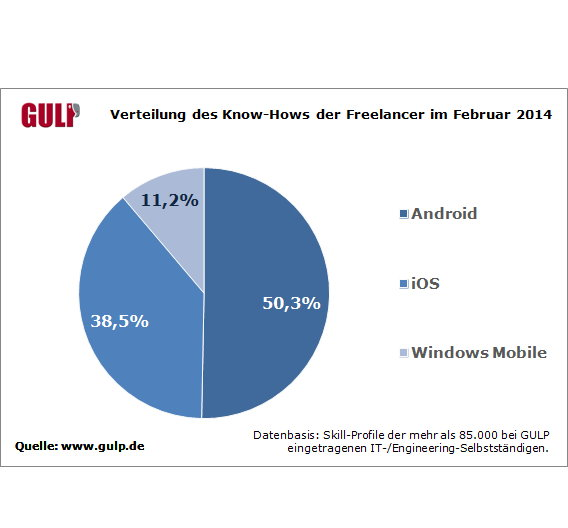 Nur 50 Prozent der Freelancer bei Gulp haben Android-Know-How.