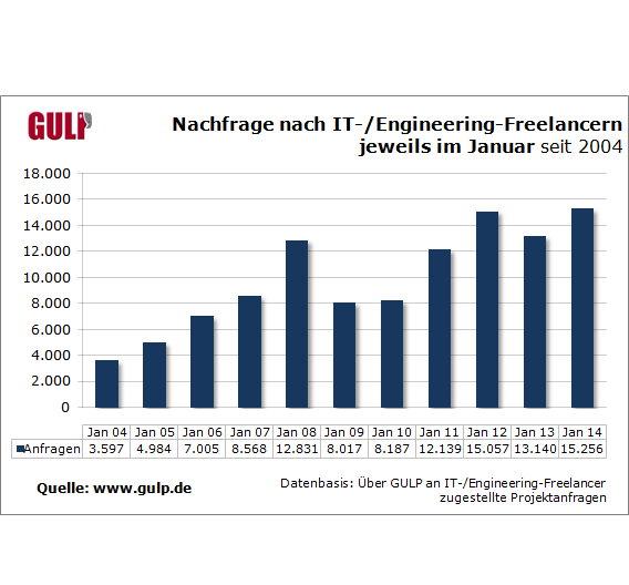 Die Nachfrage nach selbstständigen IT- und Engineering-Freelancern war zuletzt wieder angestiegen.