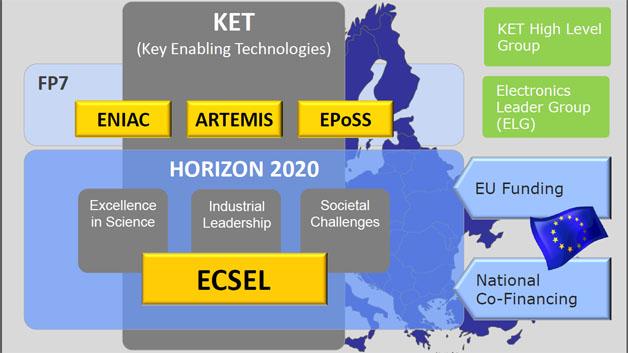 Struktur der ECSEL-Initiative: Darin eingebettet ist ein Projektvolumen von mindestens 5 Mrd. WEuro über die nächsten sieben Jahre hinweg.