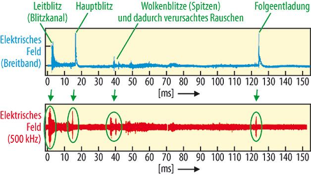 Ein Blitz ist eine komplexe Kombination aus mehreren aufeinanderfolgenden Ereignissen: Leitblitz, Fangblitz, Aktivitäten innerhalb der Wolke und Hauptblitz. In der wissenschaftlichen Literatur wurde nachgewiesen, dass es trotz Verlust einiger Signaldetails möglich ist, mit Hilfe eines schmalbandigen Systems Blitze zu erkennen. Aus dem Bild ist ersichtlich, dass das mit einem schmalbandigen Empfänger (500 kHz) gemessene Signal recht gut mit dem tatsächlichen, breitbandig gemessenen elektrischen Feld übereinstimmt. Le Vines Untersuchung zeigt auch, dass das Emissionsspektrum eines Blitzes sein Maximum bei etwa 5 kHz hat und oberhalb dieser Frequenz mit 1/f abfällt. Wird demnach die Mittenfrequenz eines schmalbandigen Empfängers zu hoch gewählt, fällt die Stärke des empfangenen Signals so weit ab, dass es kaum noch von Signalen aus anderen EMP-Quellen unterscheidbar ist. Bei niedrigen Frequenzen ist das Signal zwar wesentlich stärker, man braucht jedoch relativ große Antennen, um es zu empfangen, zu groß für ein tragbares Gerät. Man muss daher einen Kompromiss zwischen der Signalstärke und den Abmessungen des Gerätes eingehen. Ein brauchbarer Kompromiss kann bei einer Empfängerbandbreite von einigen hundert kHz bis zu einigen MHz erzielt werden. </br> Mehr über den Gewittersensor erfahren sie  <a href=