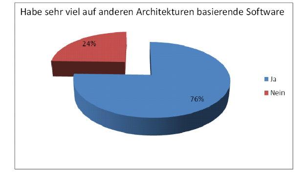 Von den Nicht-ARM-Nutzern sagen 76 %, dass