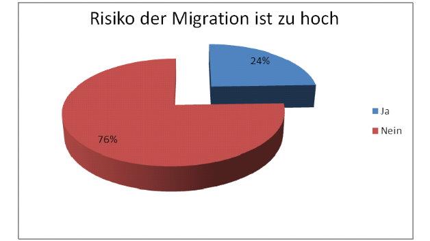 Das Risiko einer Migration sehen dagegen nur 24 % als problematisch an.