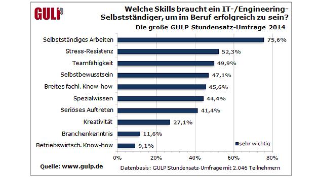 Nach Ansicht der Befragten muss ein IT-/Engineering-Freelancer gilt als beruflicher Erfolgsfaktor selbständiges Arbeiten - 75,6 Prozent der Umfrage-Teilnehmer halten das für sehr wichtig. Stress-Resistenz und Teamfähigkeit landen auf den Plätzen zwei und drei. Basis für dieses Ranking ist die Einschätzung der 2.046 Umfrage-Teilnehmer zu zehn (Soft-)Skills. Sie gaben auf einer vierstufigen Skala an, wie wichtig die jeweilige Fähigkeit in ihren Augen für den beruflichen Erfolg eines IT-/Engineering-Selbstständigen ist. Je länger ein Freelancer schon selbstständig tätig ist, desto wichtiger erscheinen ...