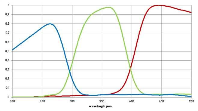 Typische Kennlinien von RGB-Sensoren basierend auf Absorptionsfiltern