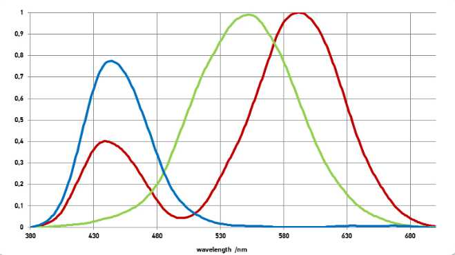 Typische Kennlinien von True-Color-Sensoren (XYZ) basierend auf Interferenzfiltern