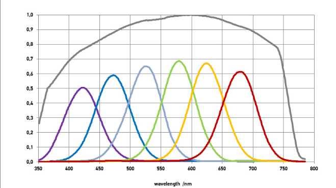 Typische Kennlinien eines Mehrbereichssensors, hier mit 6+1 Kennlinien