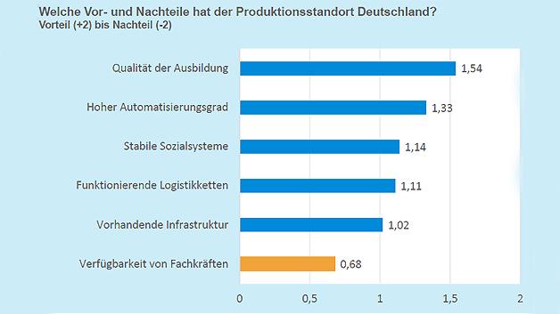 Hohe Ausbildungsqualität gepaart mit hohem Automatisierungsgrad sind die Basis für die Stärke der deutschen Wirtschaft und ...