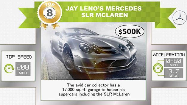 Der Mercedes SLR McLaren für 500.000 Dollar gehört dem US-Komiker und Fernsehmoderator Jay Leno