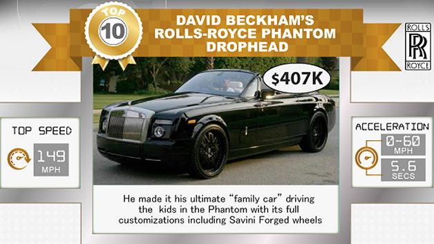 Auf dem zehnten Platz folgt ein Rolls-Royce Phantom Drophead, den der Fußballer David Beckham für 407.000 Dollar erstanden hat.