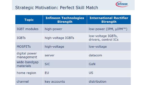 Die Tabelle zeigt die komplementären Technologien von Infineon und International Rectifier.