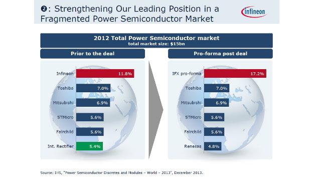Mit der Akquisition baut Infineon seine Marktführerschaft in der Leistungselektronik weiter aus.