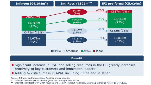 Insbesondere in Amerika und in Asien gewinnt Infineon durch den Zukauf Marktanteile.