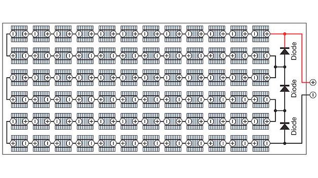 Bild 2. Drei Bypass-Dioden übernehmen in einem Solar-Panel mit 72 Zellen die Schutzfunktion.