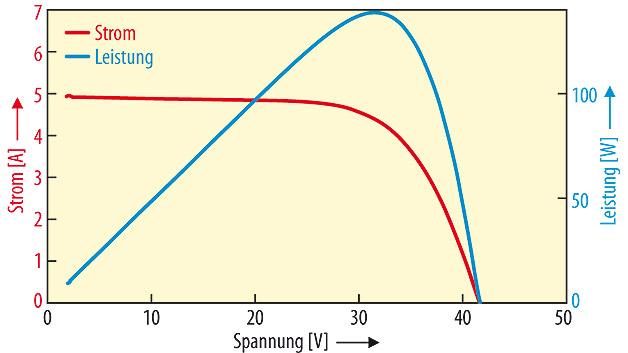 """Bild 3. Bei partieller Abschattung zeigen sich bei einem Solar-Panel zwei lokalen Leistungma-xima, eines bei 21 V und ein weiteres bei 37 V. Wird die einfache MPP-Methode für 32 V verwendet, ergibt sich eine Leistung von 79,4 W im Vergleich zu den 90,1 W, die man beim """"richtigen"""" MPP von 21 V erhält."""