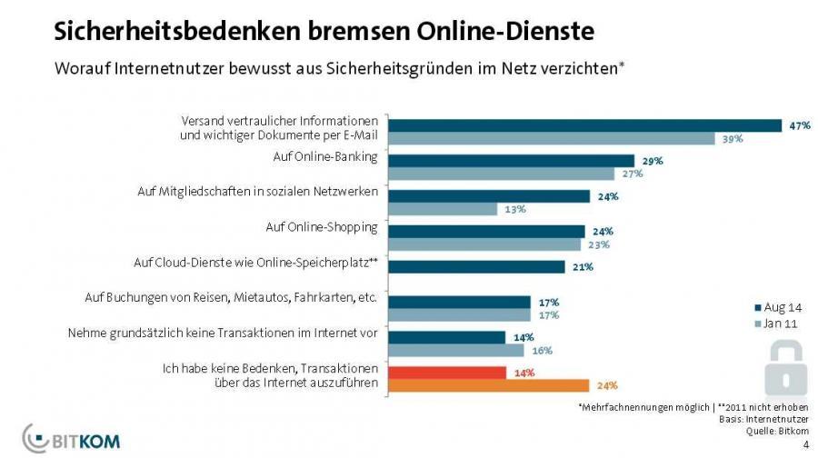 Ergebnisse der Studie »Lagebild Cybercrime 2013« des Bundeskriminalamtes (BKA) und des Branchenverbandes BITKOM