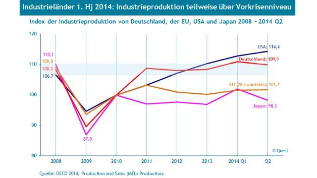 Sehr uneinheitlich entwickelte sich die Industrieproduktion in Deutschland, der EU, den USA und Japan in den Jahren 2008 bis 2014.
