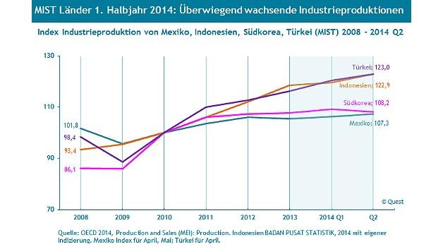 Am relativ linearsten war die Entwicklung der Industrieproduktion in den Jahren 2008 bis 2014 in den MIST-Ländern Mexiko, Indonesien, Südkorea und Türkei.