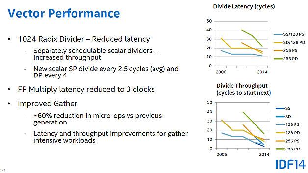 Verbesserungen bei Multiplikation, Division und Vektor-Berechnungen.