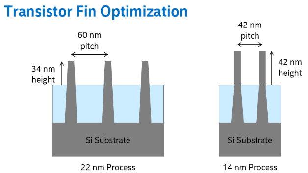 Intels 14-nm-Prozess verwendet schmalere, aber höhere FinFETs als im 22-nm-Prozess.