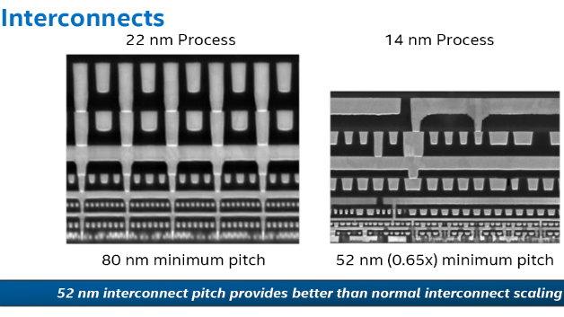 Die Interconnects skalieren von 22 auf 14 nm besser als normale Transistoren (0,7x).