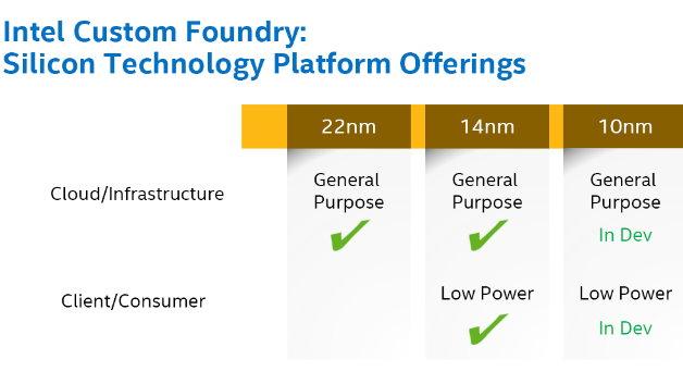 Intel bietet für seine 14-nm-Kunden zwei unterschiedliche Prozesse an - im Gegensatz zu TSMC.