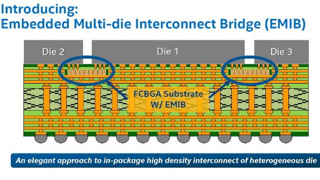 Intel hat eine embedded Flip Chip Ball Grid Array (FCBGA) Verbindungstechnik entwickelt.