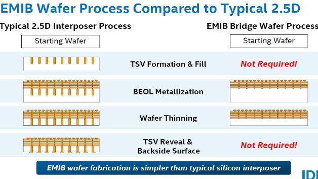Gegenüber herkömmlicher 2.5-D-Verbimdungstechnik lassen sich nicht nur Prozessschritte einsparen....