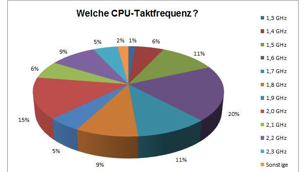 Tips der Elektroniknet-Leser für die Taktfrequenz der CPUs im Apple-A8.
