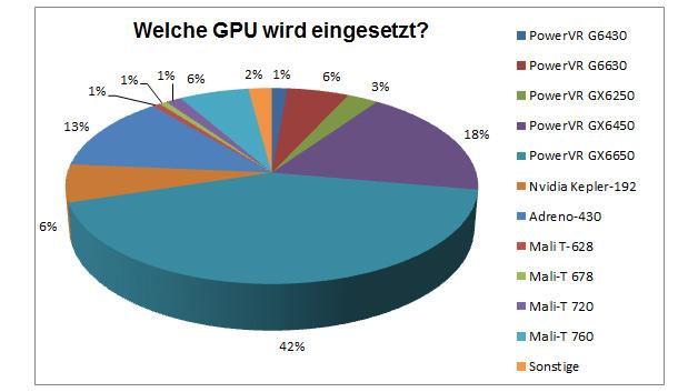 Tips der Elektroniknet-Leser für die im Apple-A8 eingesetzte GPU.